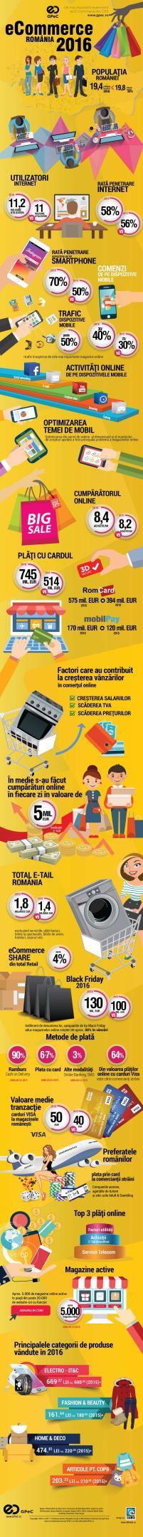 Românii au cheltuit aprox. 5 MILIOANE de Euro în FIECARE ZI pentru cumpărături prin internet în 2016! 1