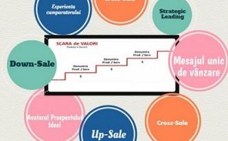 Cum să le oferi clienților tăi mai multă valoare și cum să îți crești profitul? 10