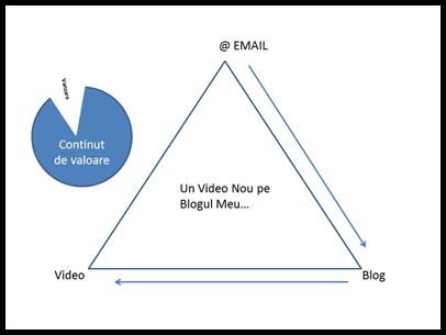 Triunghiul Încrederii
