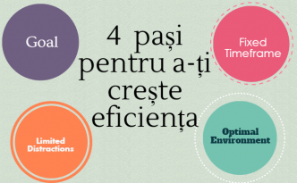 Patru pași pentru a limita distragerile și a-ți crește eficiența 1