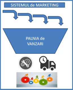 Care sunt cele 4 sisteme în afaceri? 1