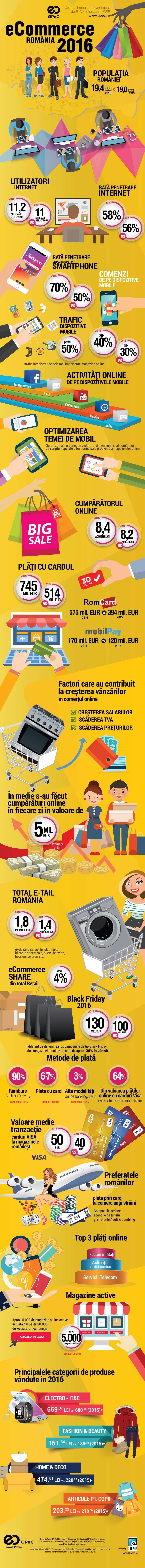 Creare Magazin Online - Oferta de Pret 2